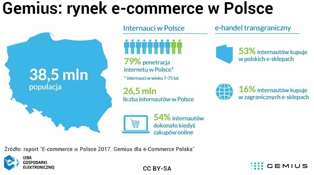 rynek e-commerce w polsce