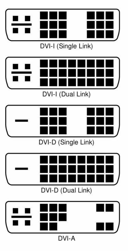Typy DVI