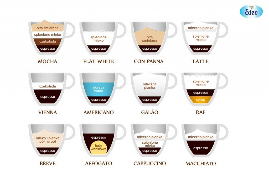 eden_rodzaje_kawy
