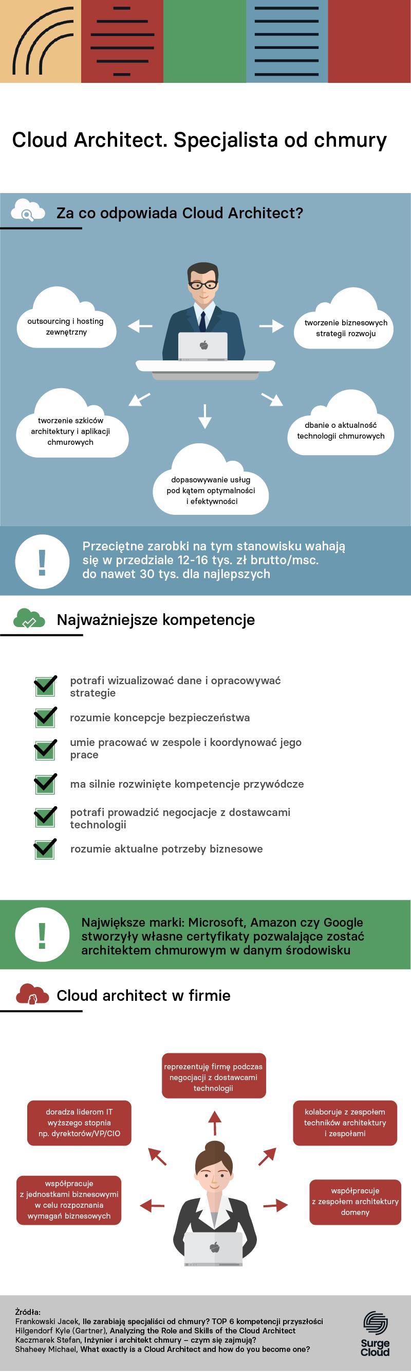 infografika cloudarchitect nowygraczwbranzyit 02042019