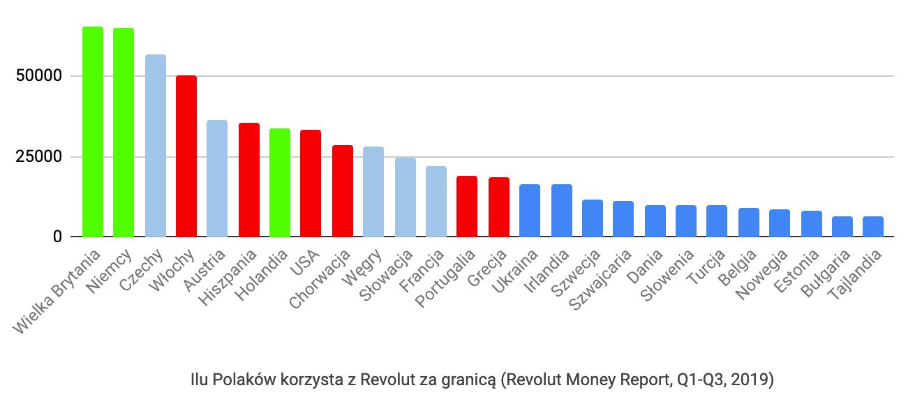 Ilu Polaków używa Revolut zagranicą - Revolut Money Report 2019