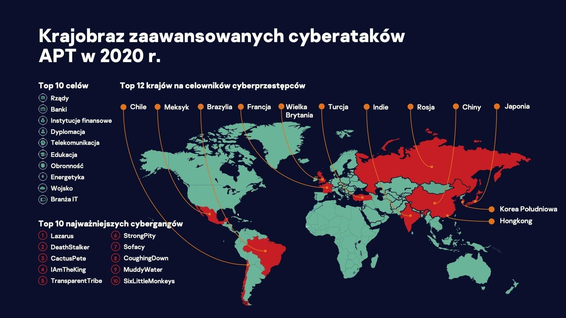 Kaspersky, infografika