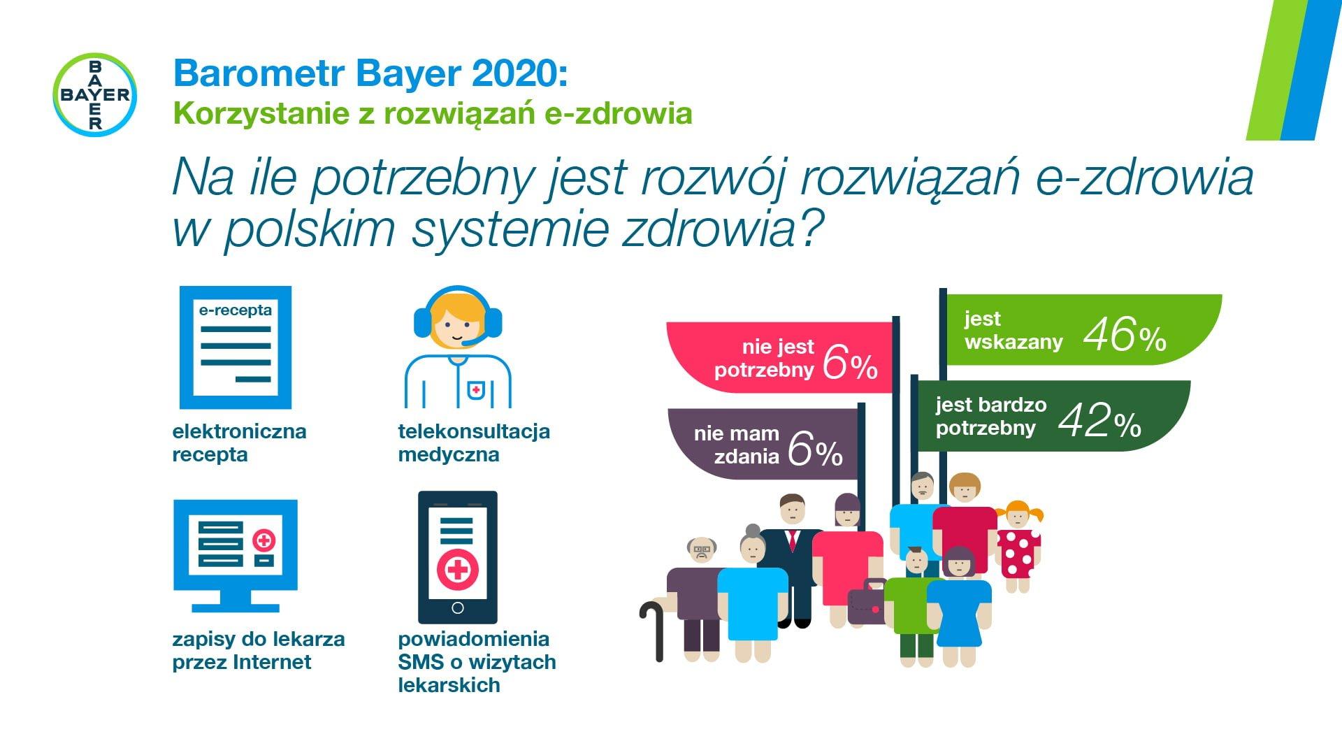 Infografika e-zdrowie1