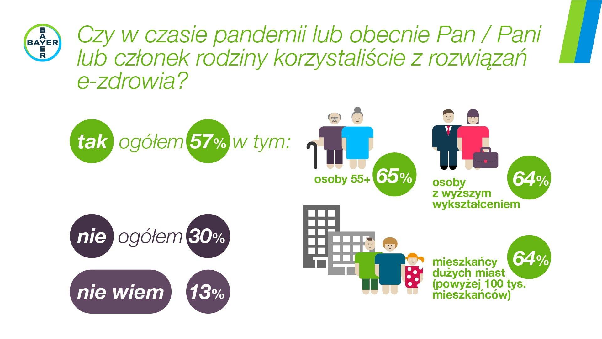 Infografika e-zdrowie2