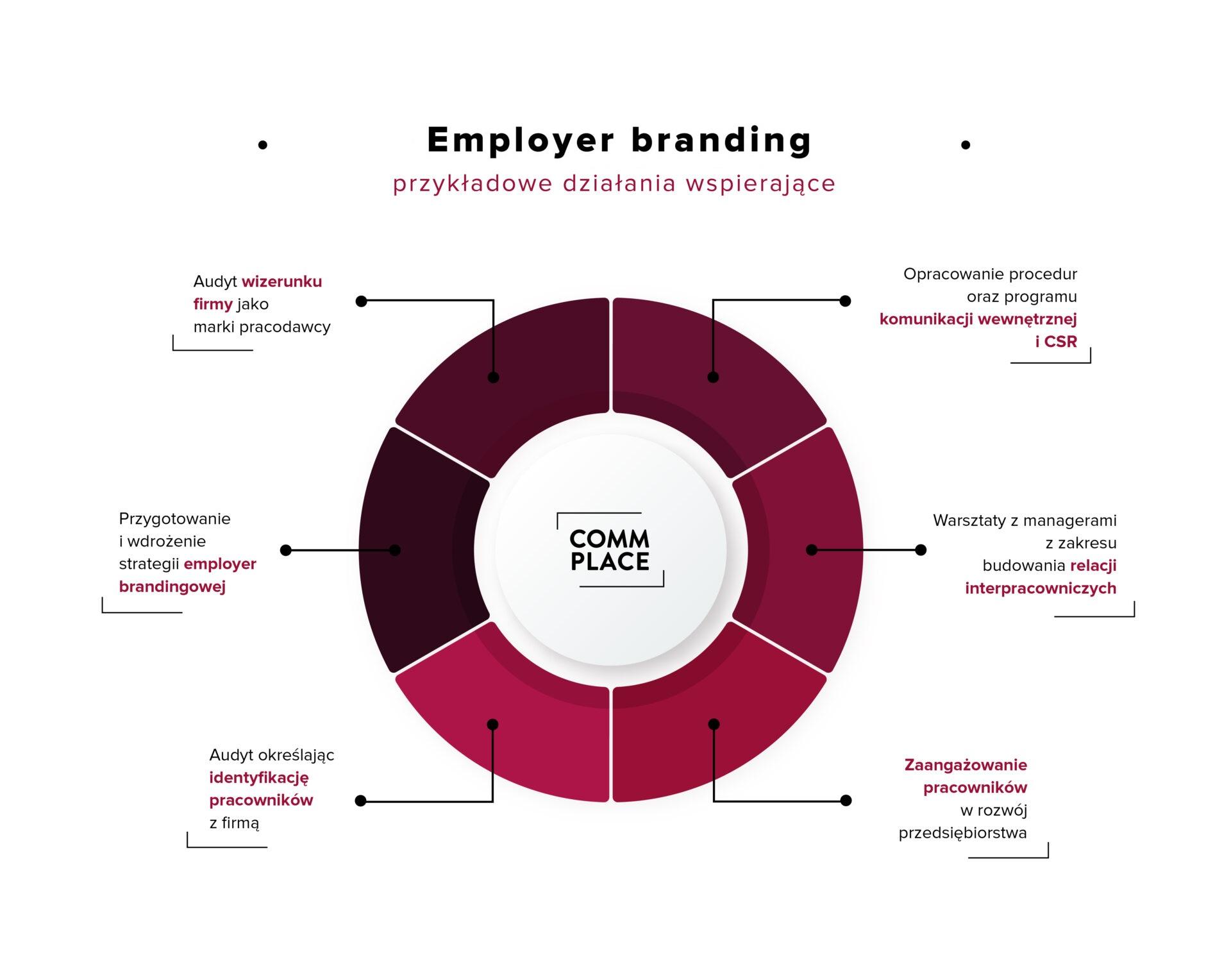 Materialy prasowe Commplace employer branding